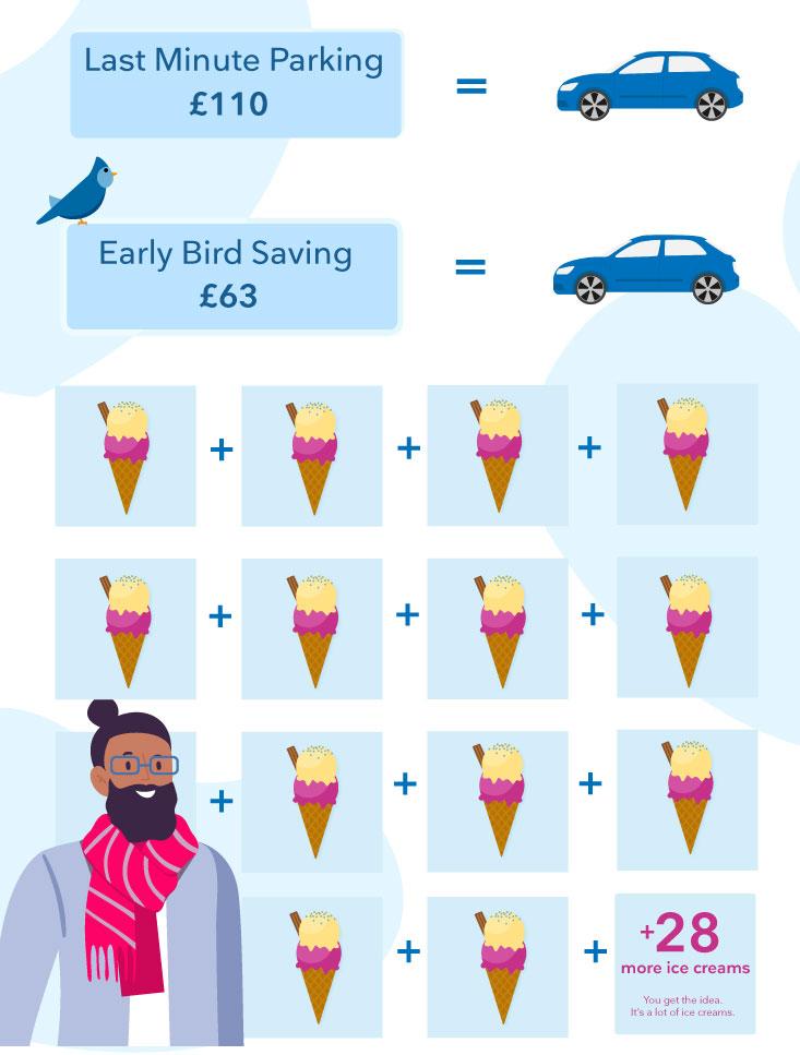 Parking savings